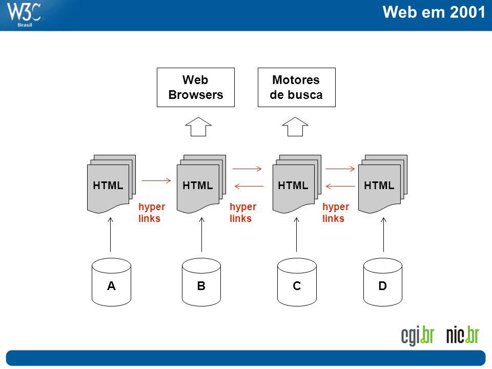 Web em 2001 Web Browsers Motores de busca A B C D HTML hyper links