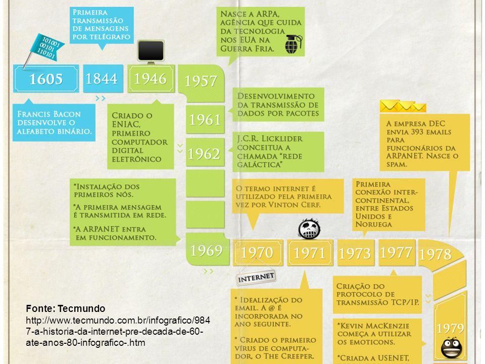 Passado História da Web Fonte: Tecmundo