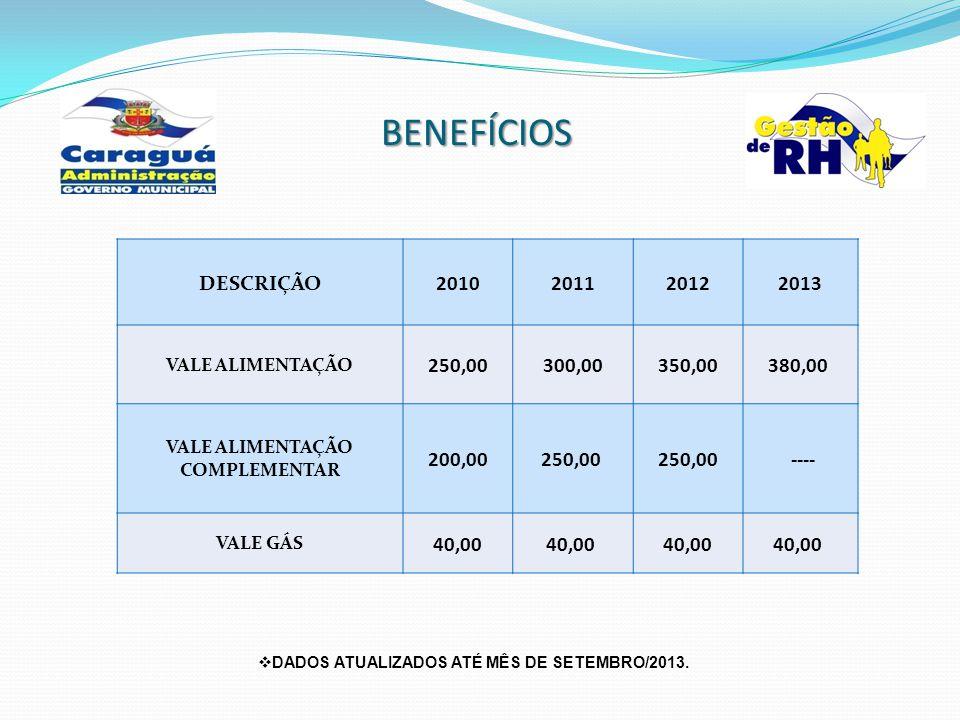 BENEFÍCIOS DESCRIÇÃO. 2010. 2011. 2012. 2013. VALE ALIMENTAÇÃO. 250,00. 300,00. 350,00. 380,00