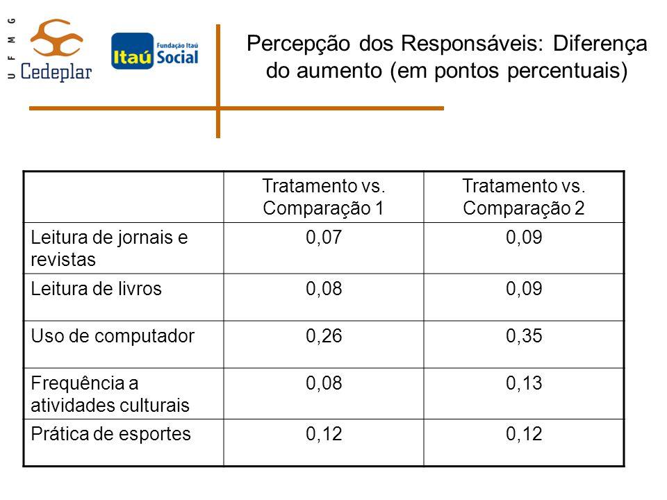 Percepção dos Responsáveis: Diferença do aumento (em pontos percentuais)