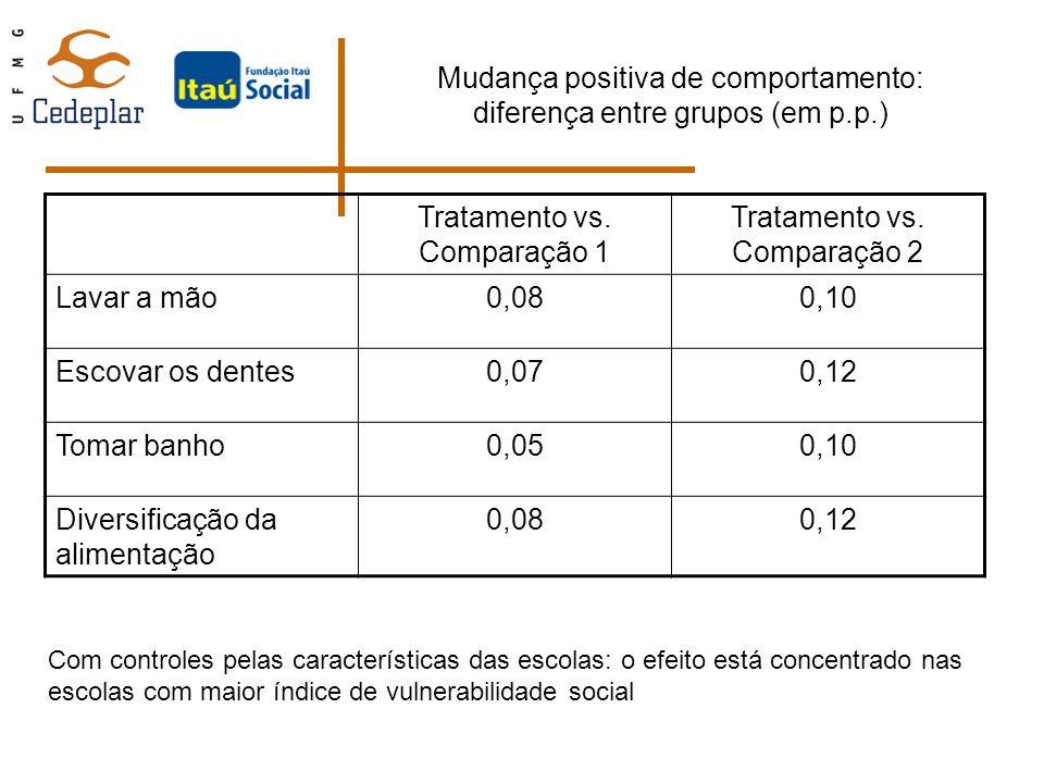 Mudança positiva de comportamento: diferença entre grupos (em p.p.)