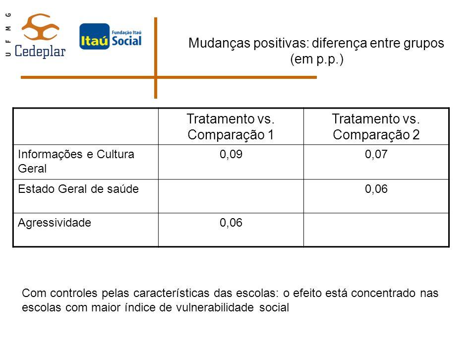 Mudanças positivas: diferença entre grupos (em p.p.)