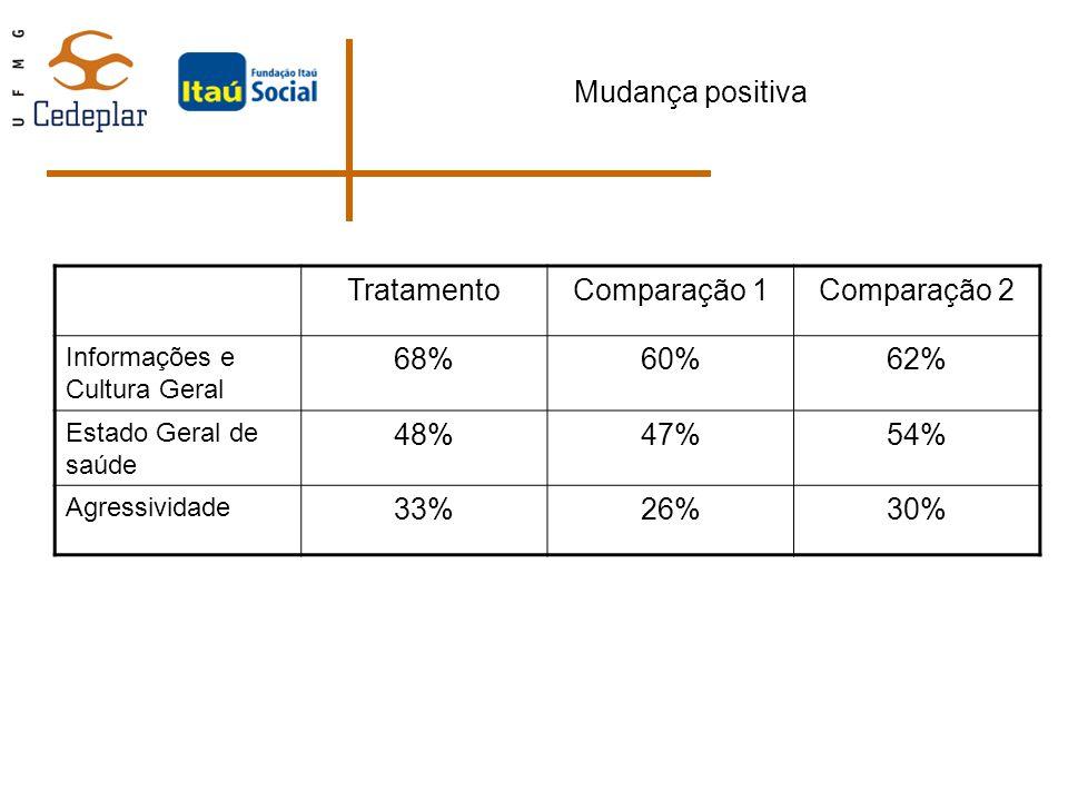 Mudança positiva Tratamento Comparação 1 Comparação 2 68% 60% 62% 48%