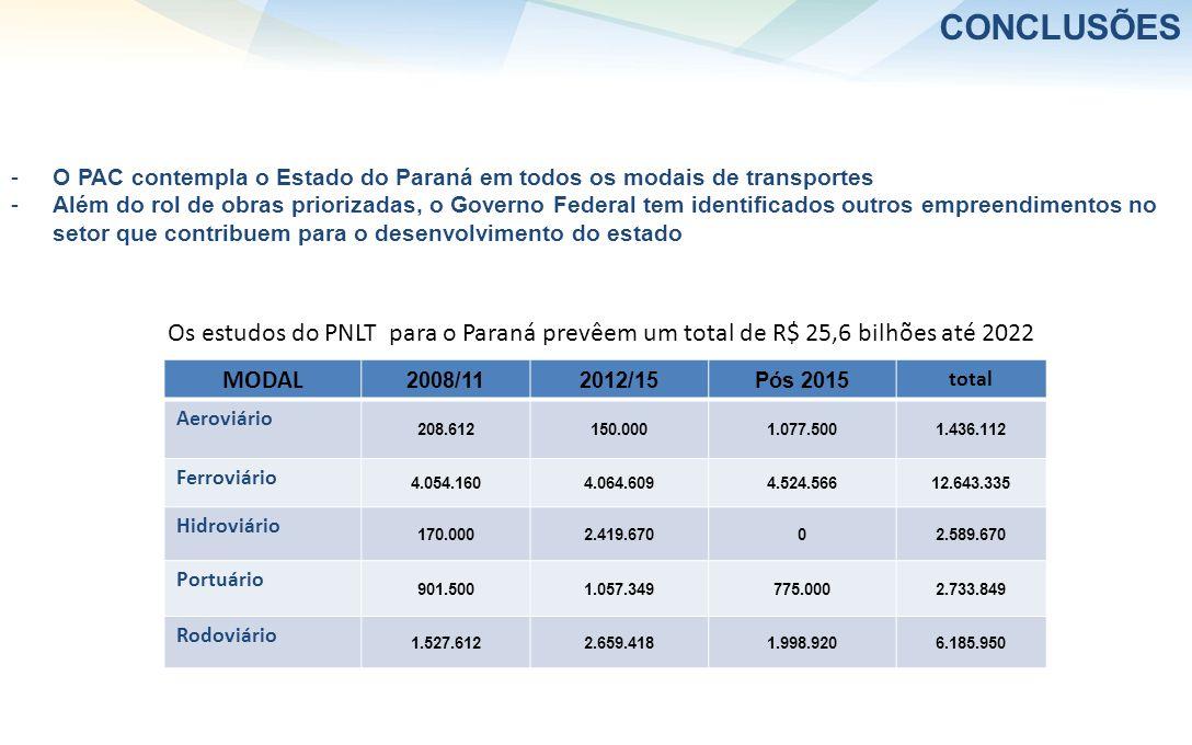 CONCLUSÕES O PAC contempla o Estado do Paraná em todos os modais de transportes.