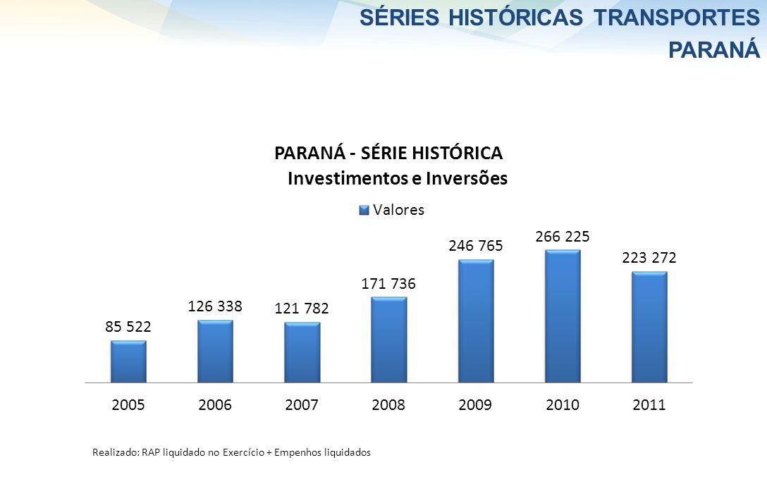 SÉRIES HISTÓRICAS TRANSPORTES PARANÁ