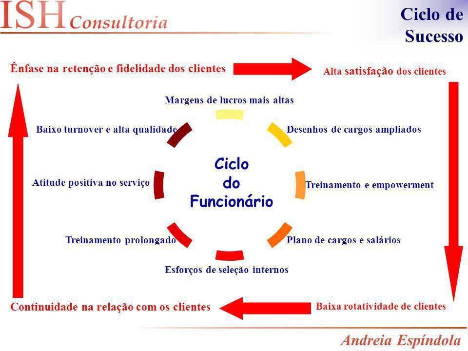 Ciclo de Sucesso Ciclo do Funcionário Andreia Espíndola