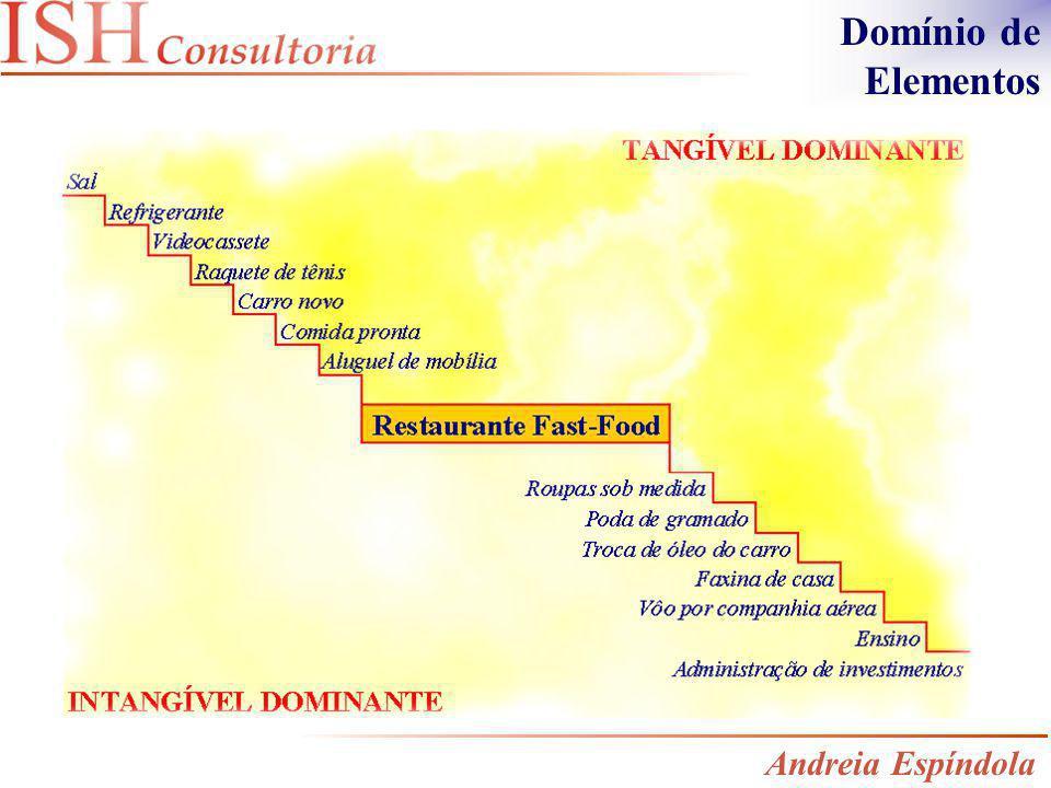 Domínio de Elementos Andreia Espíndola