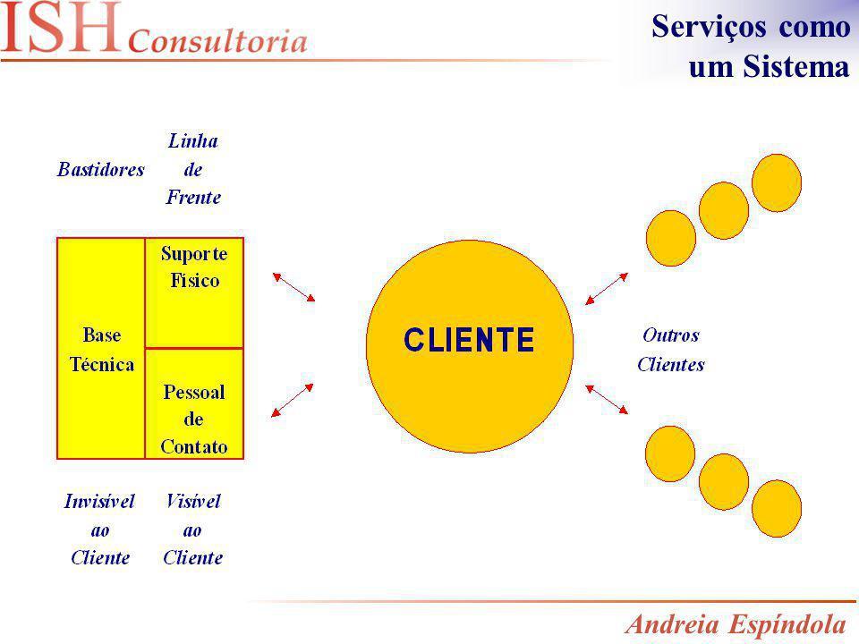 Serviços como um Sistema
