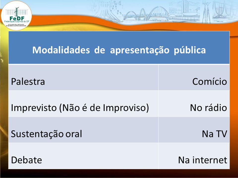 Modalidades de apresentação pública