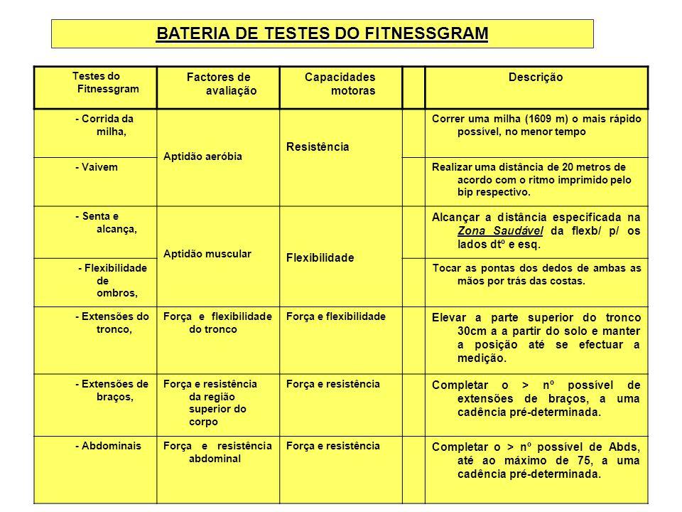 BATERIA DE TESTES DO FITNESSGRAM