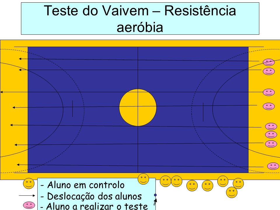 Teste do Vaivem – Resistência aeróbia