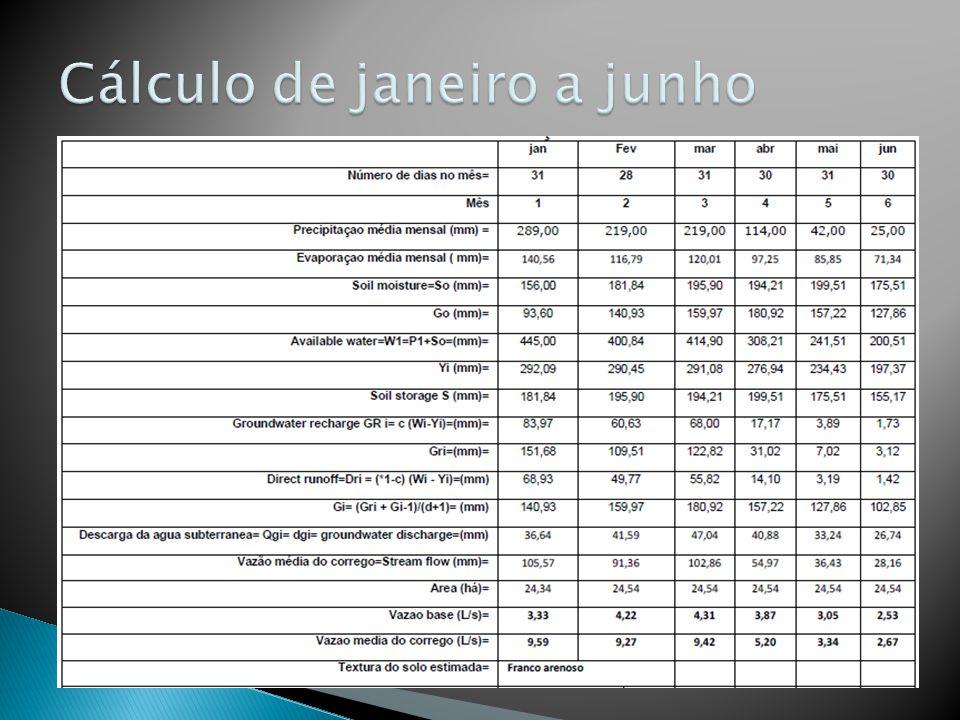 Cálculo de janeiro a junho