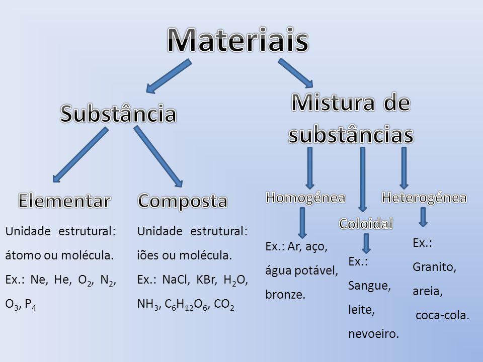 Mistura de substâncias