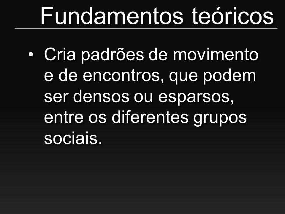 Fundamentos teóricos Cria padrões de movimento e de encontros, que podem ser densos ou esparsos, entre os diferentes grupos sociais.