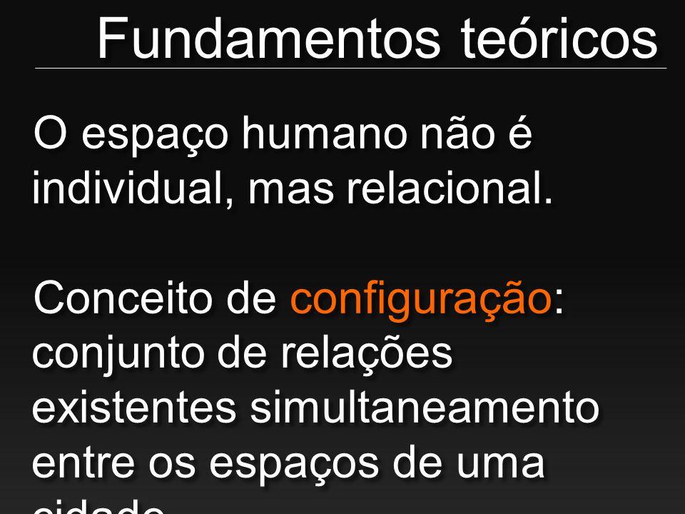 Fundamentos teóricos O espaço humano não é individual, mas relacional.