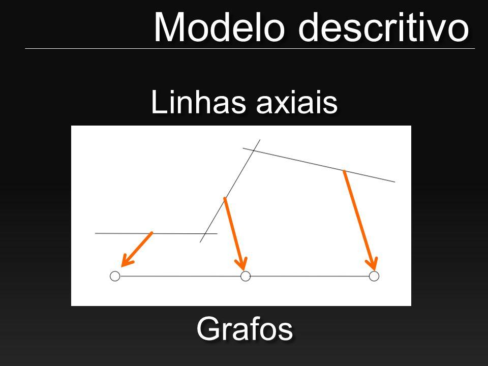 Modelo descritivo Linhas axiais Grafos