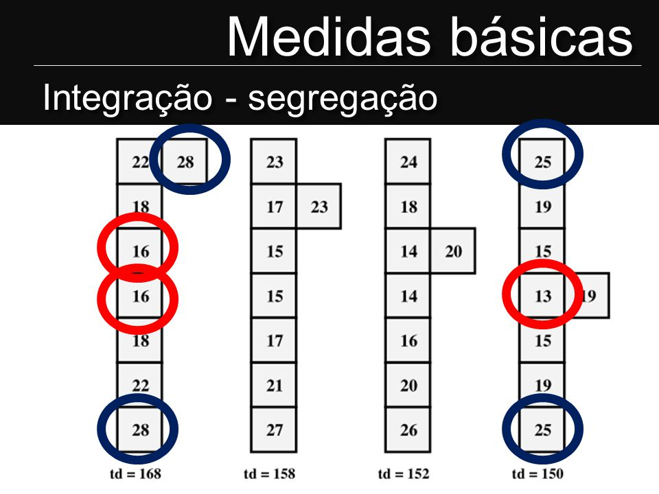 Medidas básicas Integração - segregação