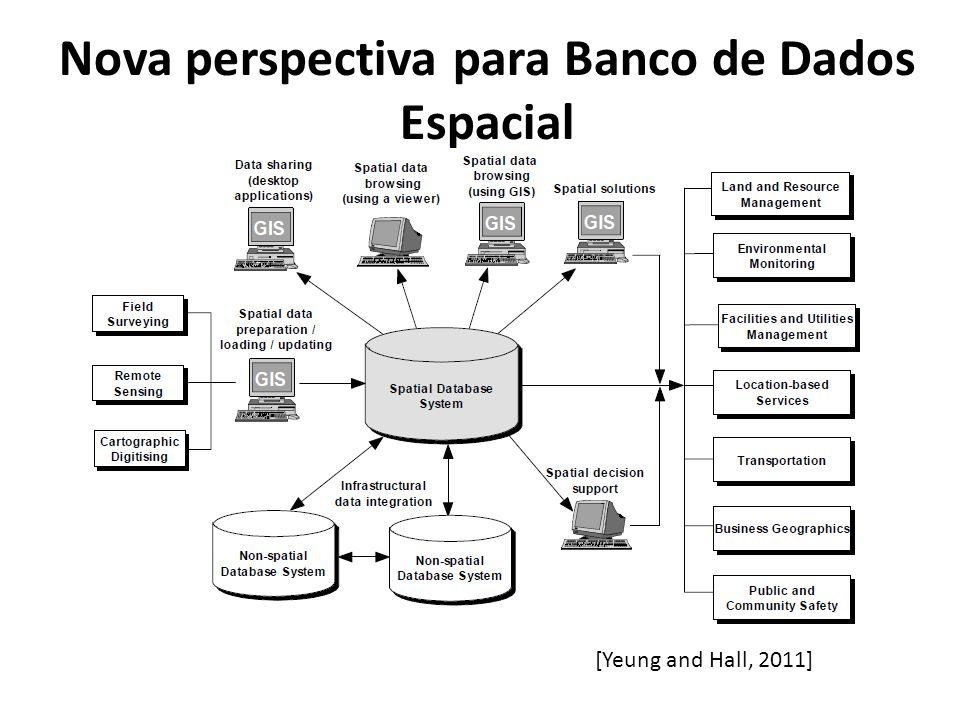 Nova perspectiva para Banco de Dados Espacial