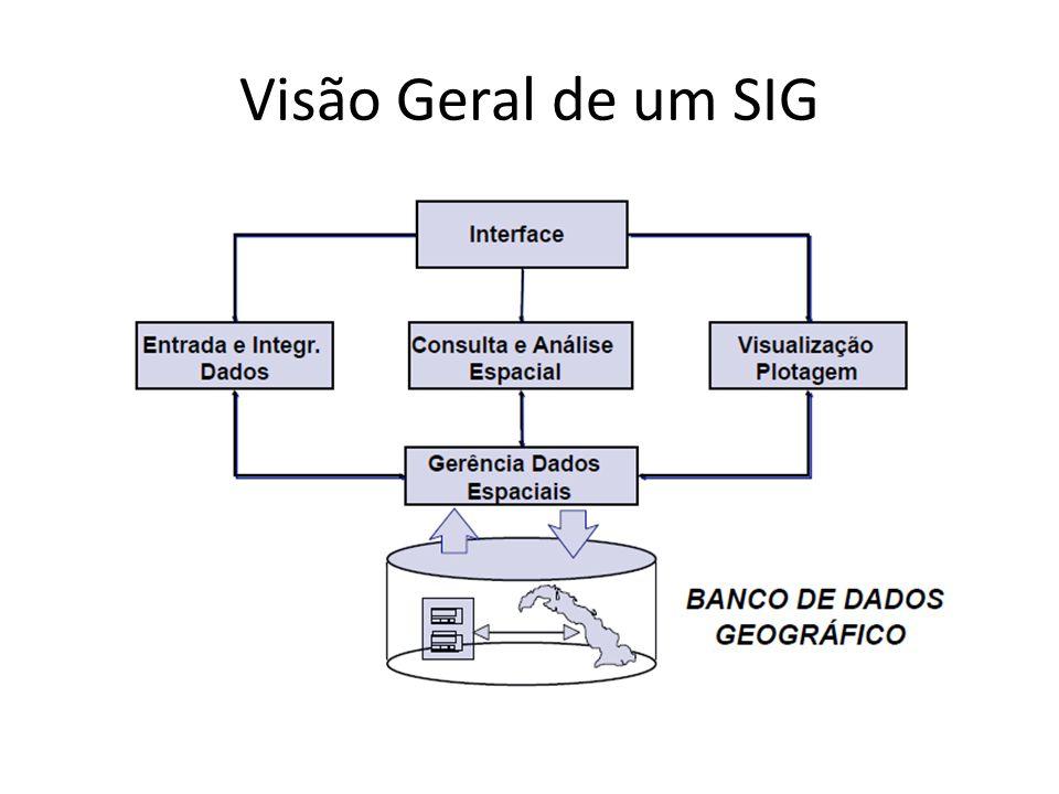 Visão Geral de um SIG