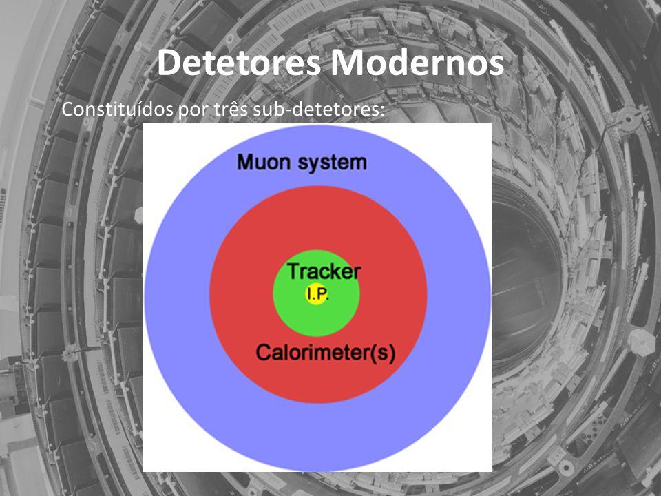 Detetores Modernos Constituídos por três sub-detetores: