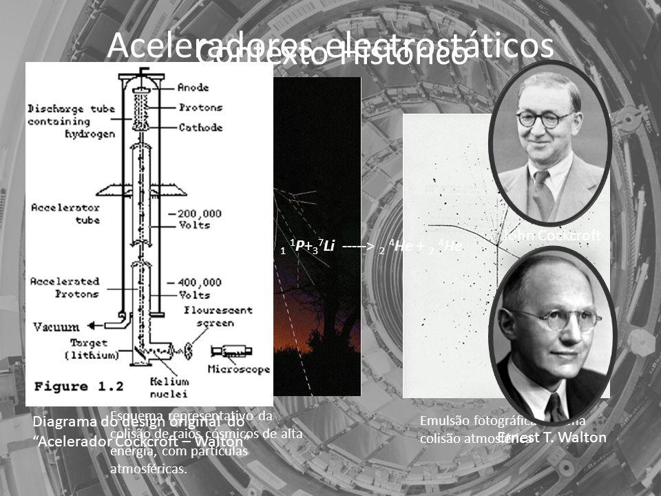 Aceleradores electrostáticos