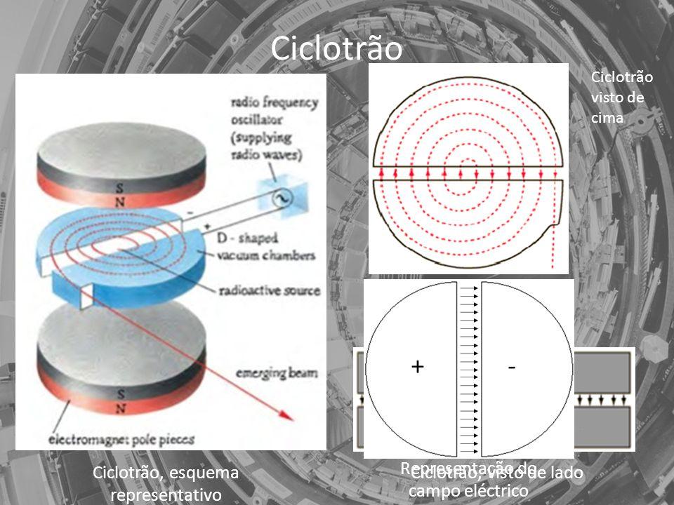 Ciclotrão Representação do campo eléctrico