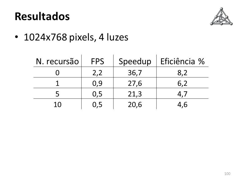 Resultados 1024x768 pixels, 4 luzes N. recursão FPS Speedup