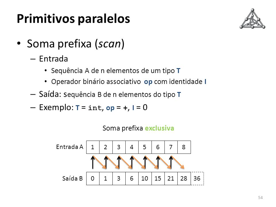 Primitivos paralelos Soma prefixa (scan) Entrada