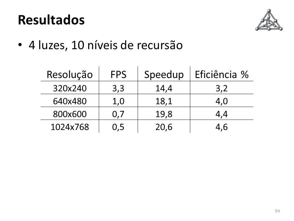 Resultados 4 luzes, 10 níveis de recursão Resolução FPS Speedup