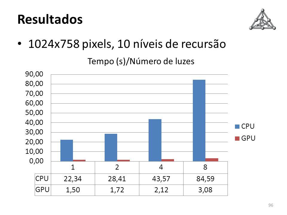 Resultados 1024x758 pixels, 10 níveis de recursão