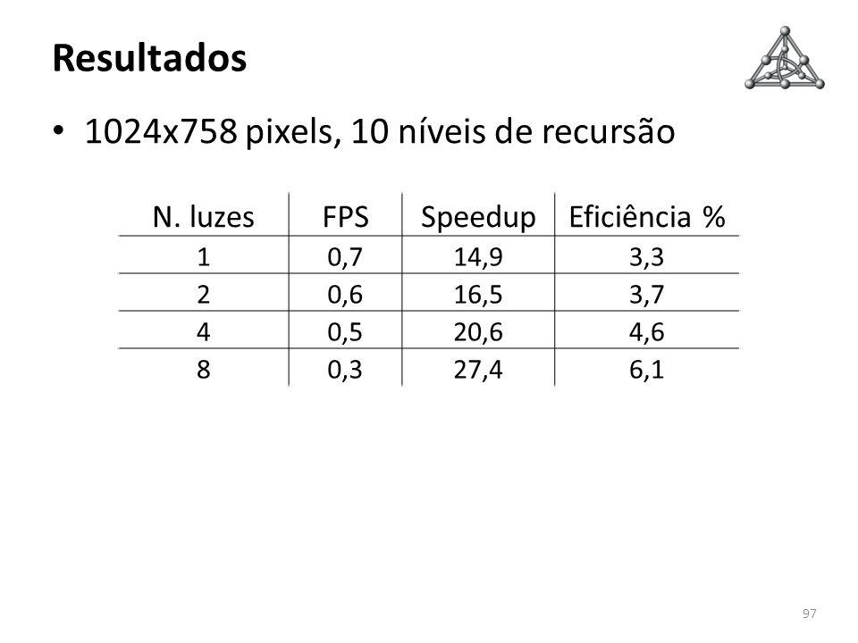Resultados 1024x758 pixels, 10 níveis de recursão N. luzes FPS Speedup