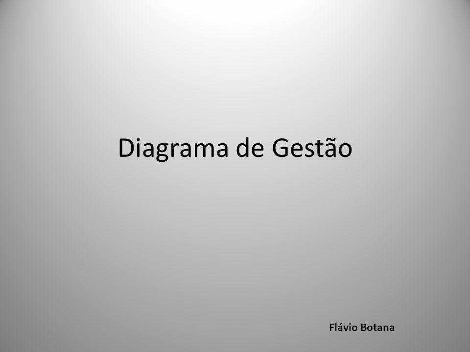 Diagrama de Gestão Flávio Botana