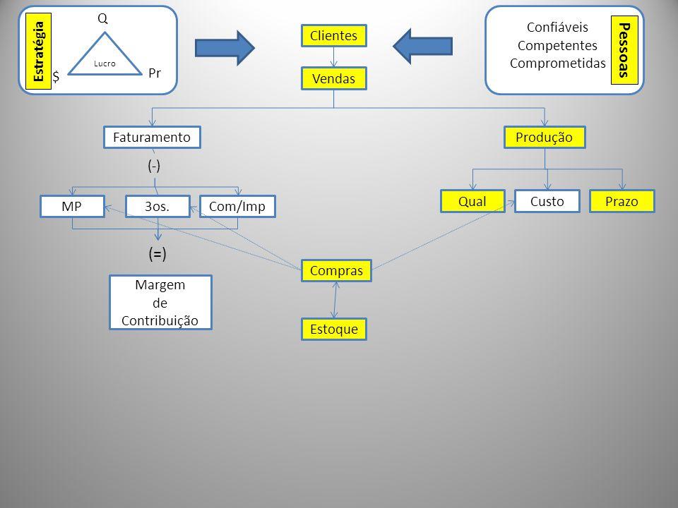 Pessoas (=) Q Confiáveis Competentes Comprometidas Clientes Estratégia