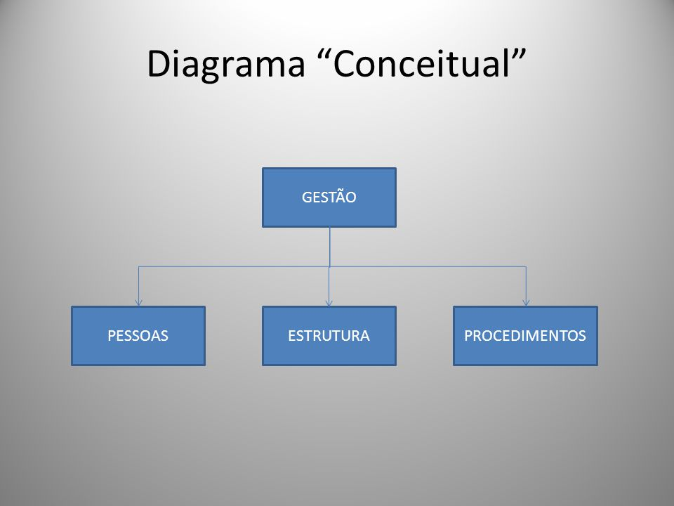 Diagrama Conceitual