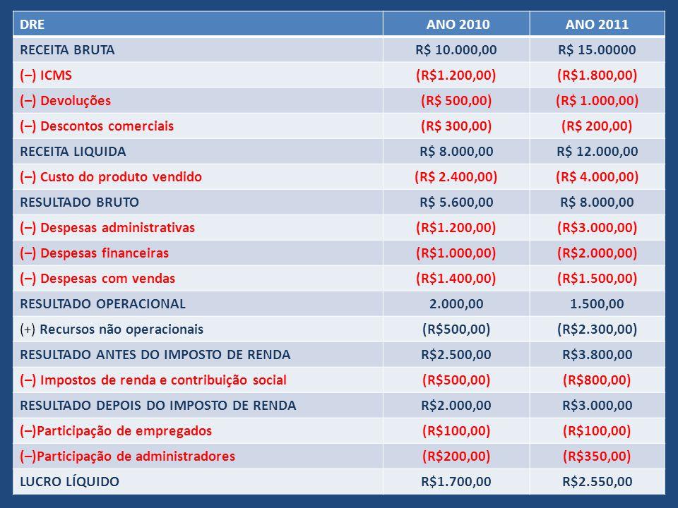 DRE ANO 2010. ANO 2011. RECEITA BRUTA. R$ 10.000,00. R$ 15.00000. (–) ICMS. (R$1.200,00) (R$1.800,00)