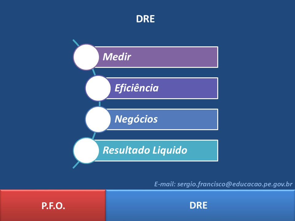 DRE Medir Eficiência Negócios Resultado Liquido P.F.O. DRE