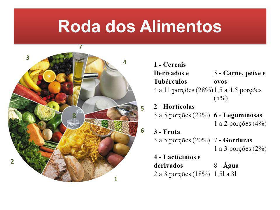 Roda dos Alimentos 7. 3. 4.