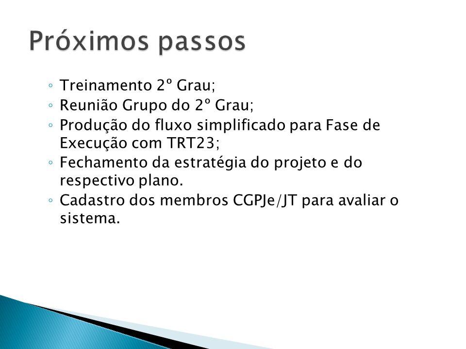 Próximos passos Treinamento 2º Grau; Reunião Grupo do 2º Grau;