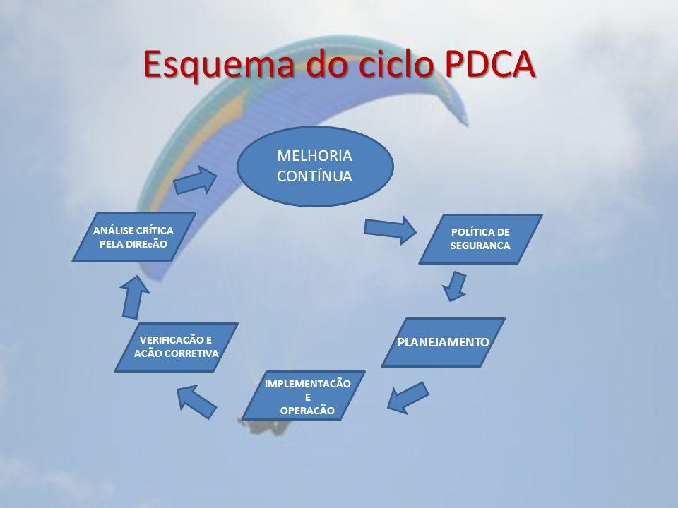 Esquema do ciclo PDCA MELHORIA CONTÍNUA PLANEJAMENTO ANÁLISE CRÍTICA