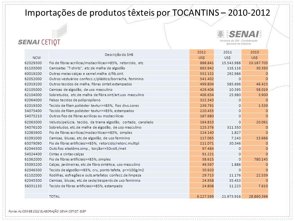 Importações de produtos têxteis por TOCANTINS – 2010-2012