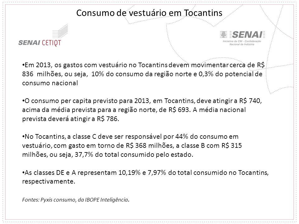 Consumo de vestuário em Tocantins