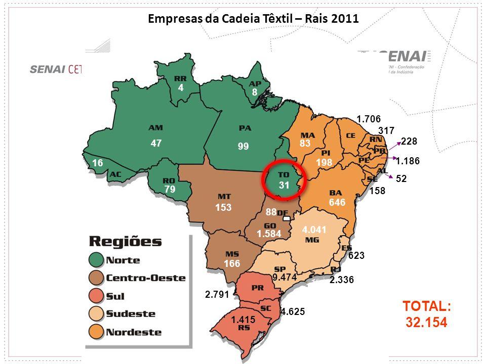 Empresas da Cadeia Têxtil – Rais 2011
