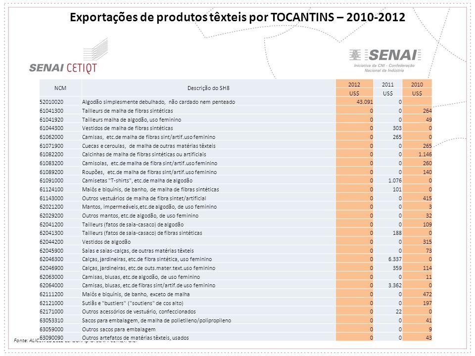 Exportações de produtos têxteis por TOCANTINS – 2010-2012