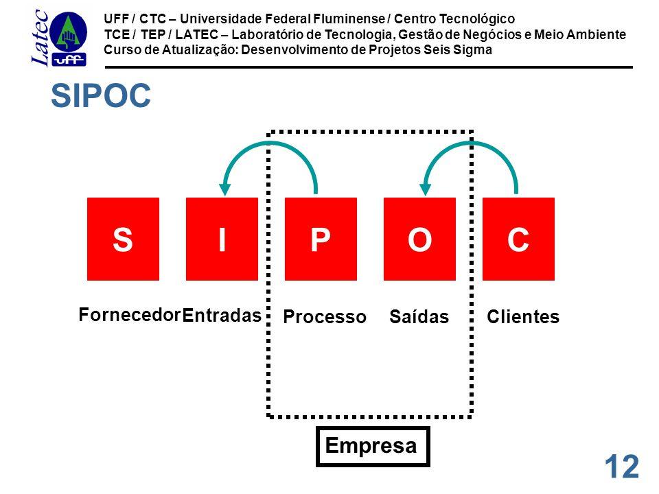 SIPOC Empresa Entradas I Saídas O S Fornecedor P Processo C Clientes