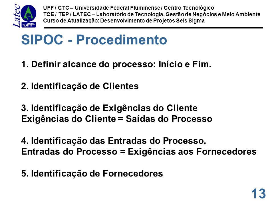 SIPOC - Procedimento 1. Definir alcance do processo: Início e Fim.