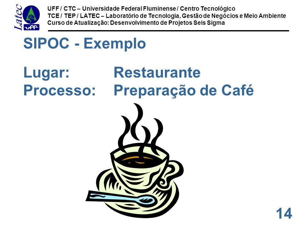 SIPOC - Exemplo Lugar: Restaurante Processo: Preparação de Café