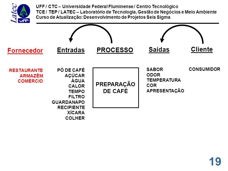 Fornecedor Entradas PROCESSO Saídas Cliente PREPARAÇÃO DE CAFÉ