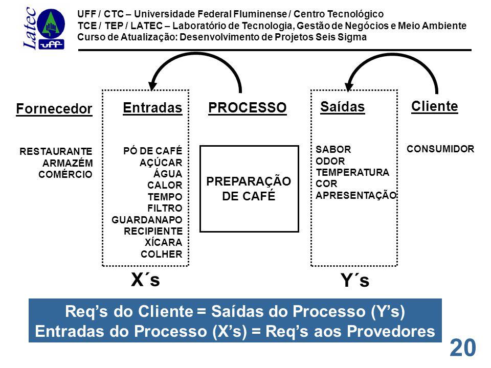 X´s Y´s Req's do Cliente = Saídas do Processo (Y's)