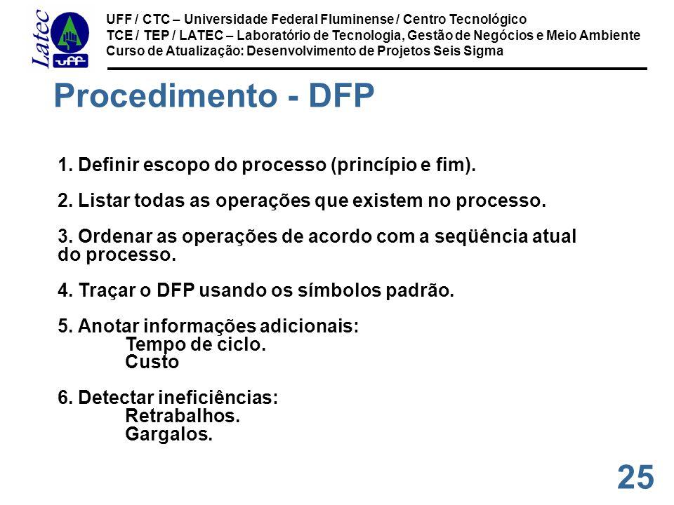 Procedimento - DFP 1. Definir escopo do processo (princípio e fim).