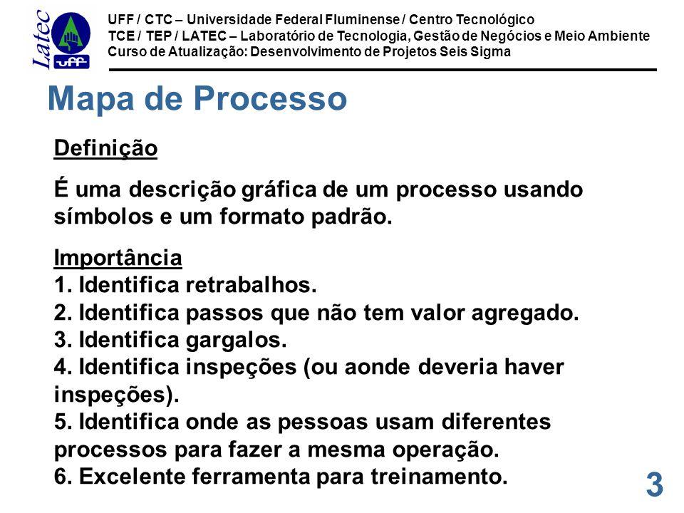 Mapa de Processo Definição